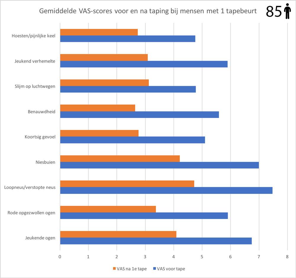 vas-scores-hooikoorts-tape-1